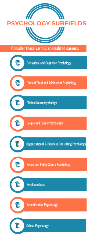 Counseling Psychology Collegechoice